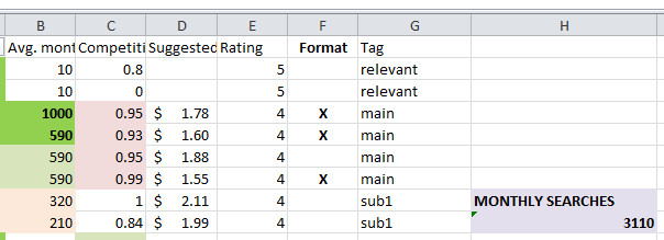 Keyword Research in Excel
